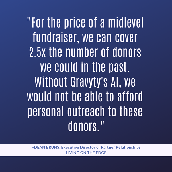 """""""For the price of a midlevel fundraiser, we can cover 2.5x the number of donors we could in the past. Without Gravyty's AI, we would not be able to afford personal outreach to these donors."""""""