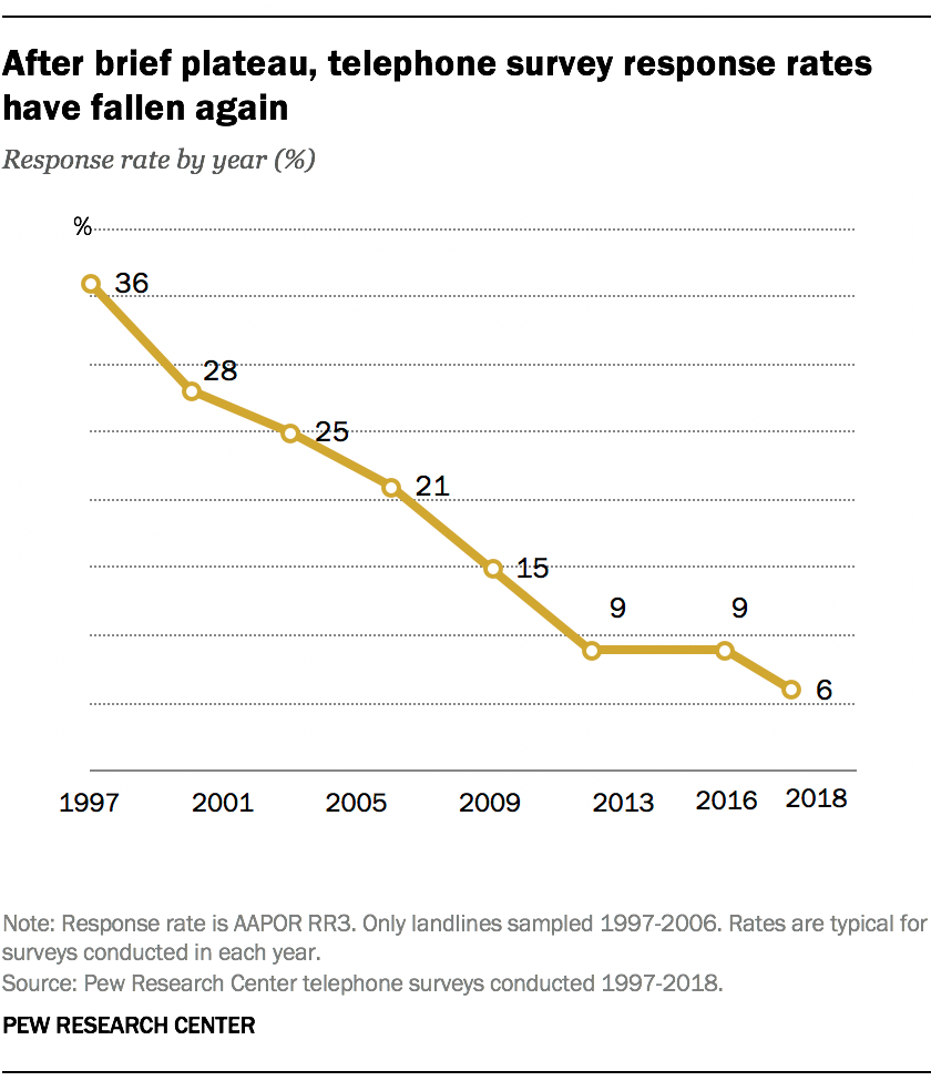 After a brief plateau, telephone survey response rates have fallen again Source: PEW RESEARCH CENTER