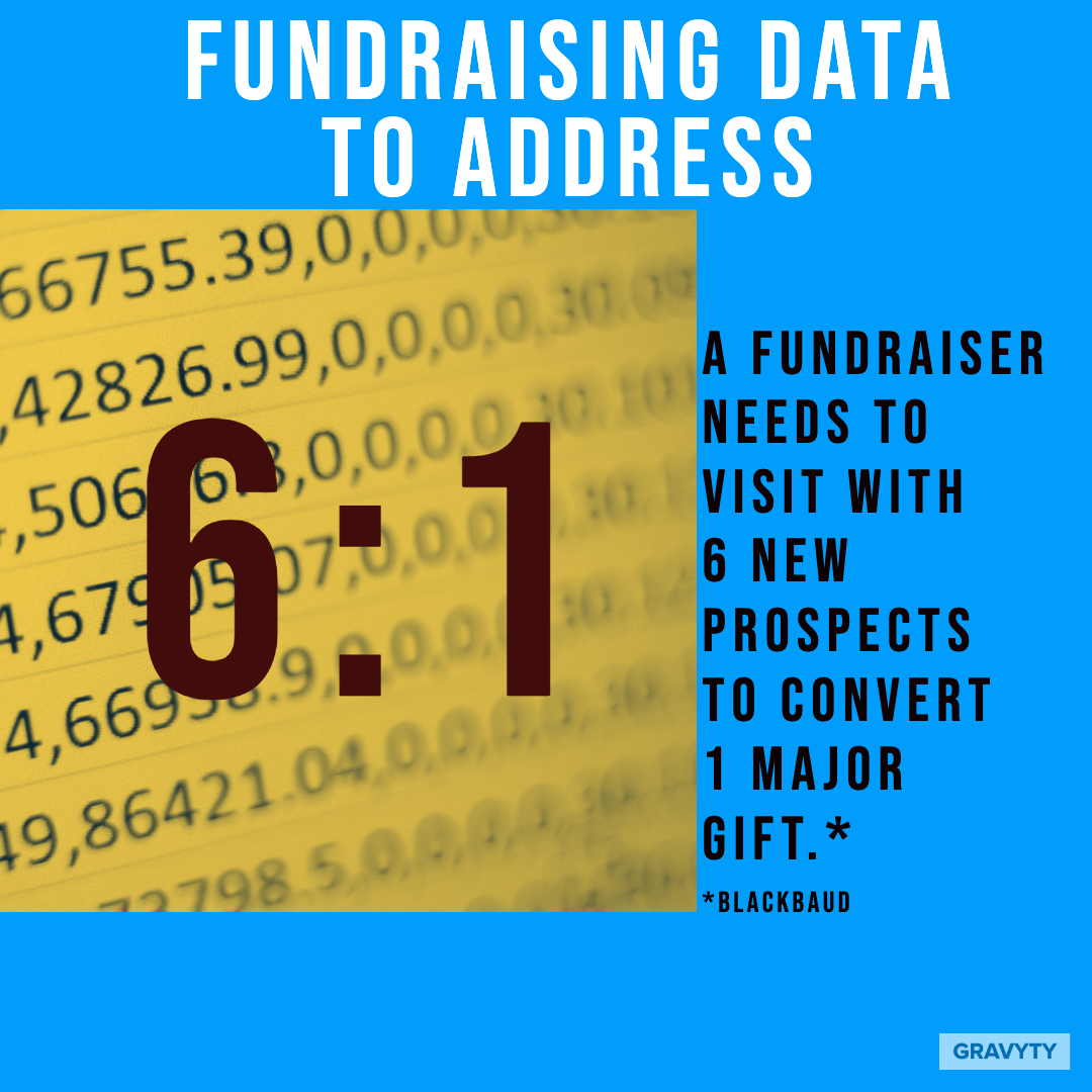 Fundraising Data to Address - 6to1