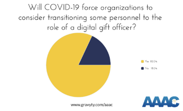 In 2020, the AAAC found that 82% of advancement leaders expect to transition some staff to the role of a digital gift officer.